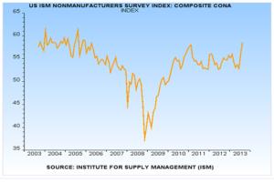 ISM Index 09.12.13